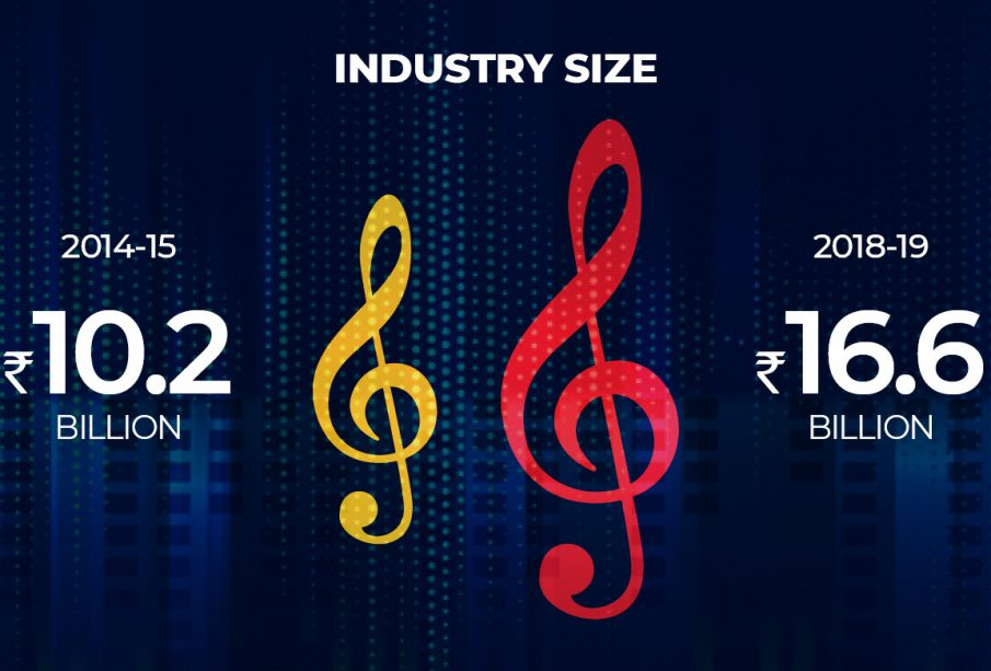 Music Industry in India